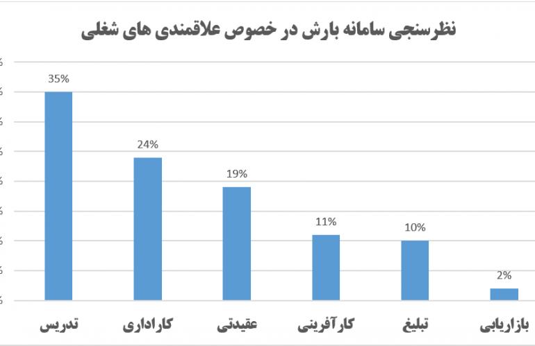 اعلام نتایج نظرسنجی
